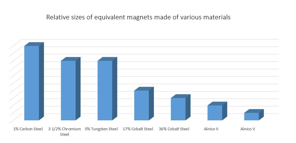 MagnetGraphic