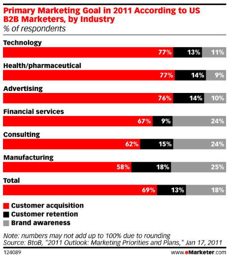 Manufacturing marketing goals