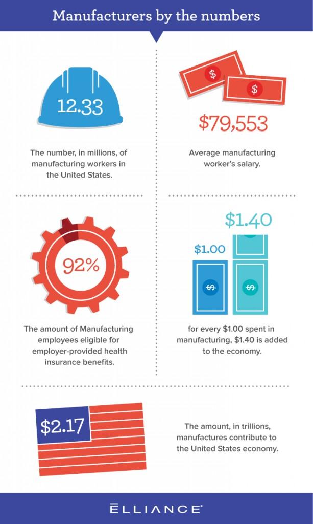Manufacturing Industry Statistics