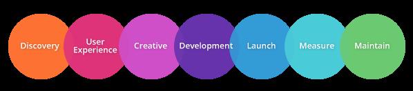 Insurance Website Design Process