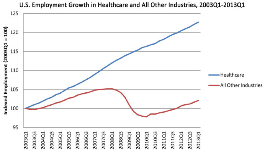 Healthcare Administration job growth